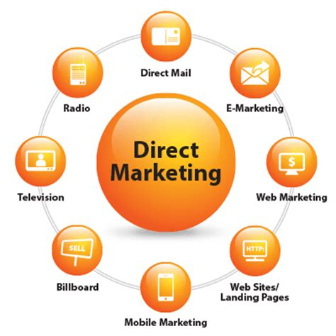Marketing dissertation topics Marketing Topic Ideas